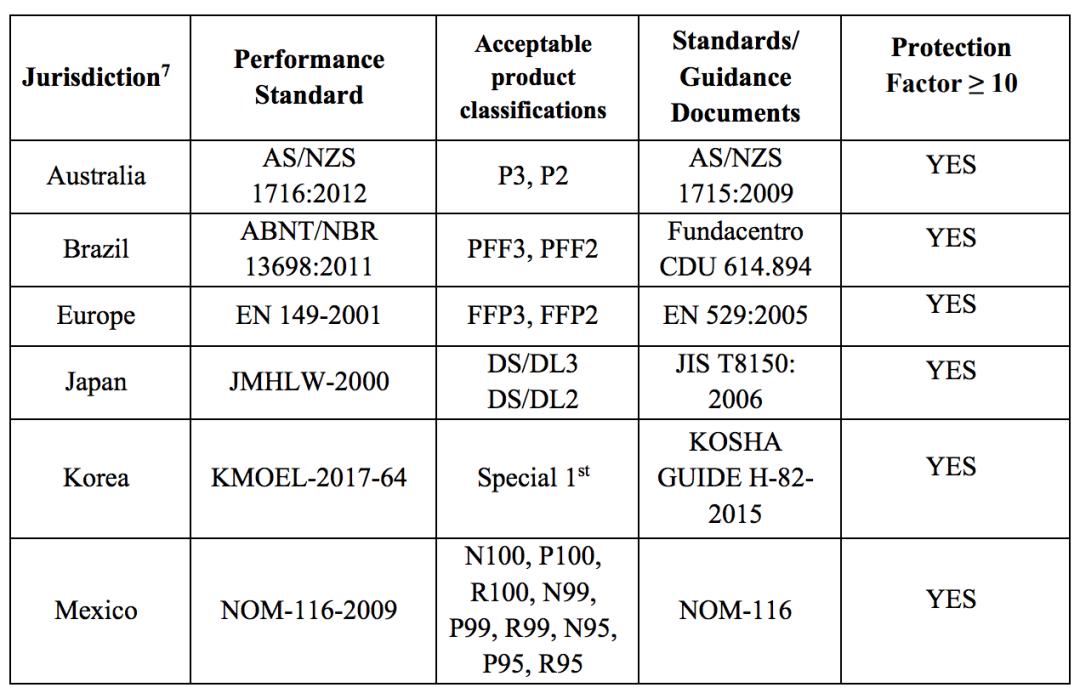 美国食品药品管理局口罩标准名单